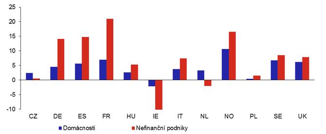 Graf 2a: Změny zadluženosti evropských domácností a nefinančních podniků v roce 2020 v poměru k HDP (v p.b.)