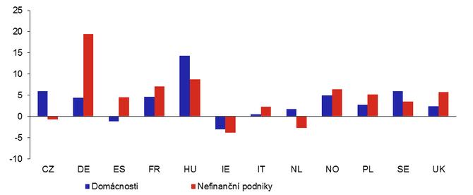 Graf 2b: Změny celkové zadluženosti evropských domácností a nefinančních podniků v roce 2020 (v %)