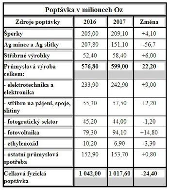 Tabulka poptávky stříbra za rok 2016 a 2017