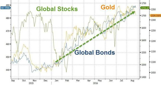 Vývoj cen akcií, dluhopisů a zlata