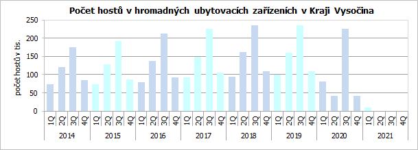 Počet hostů v hromadných ubytovacích zařízeních v Kraji Vysočina