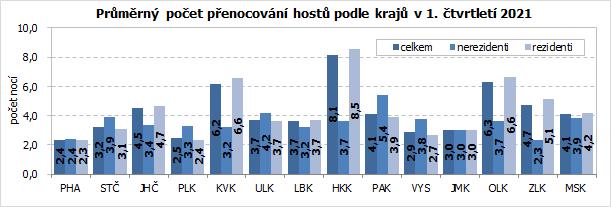 Průměrný počet přenocování hostů podle krajů v 1. čtvrtletí 2021