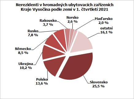 Nerezidenti v hromadných ubytovacích zařízeních Kraje Vysočina podle zemí v 1. čtvrtletí 2021