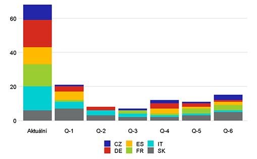 Graf 10 – Krátkodobý efekt nedostatku materiálu a komponent na cenová očekávání dle zemí (jednotky)