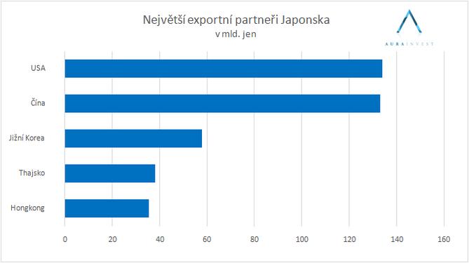 graf_export_partners