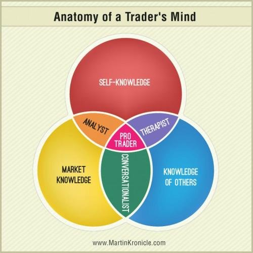 Jak se stát úspěšným obchodníkem?