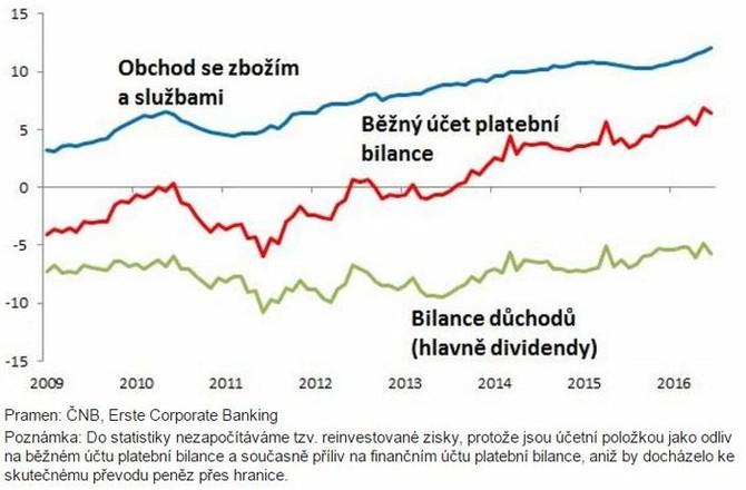Česká ekonomika generuje 6 miliard eur ročně (kumulativní saldo za 12 měsíců)