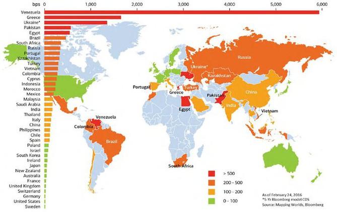 Riziko bankrotu jednotlivých zemí podle trhu s CDS